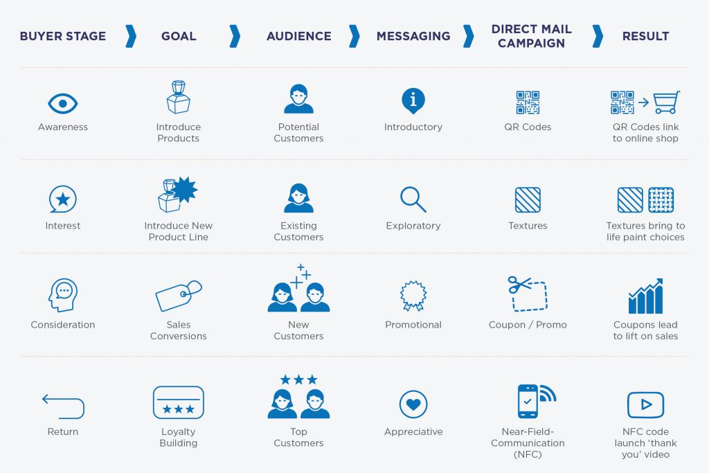 Types of Direct Mail Marketing