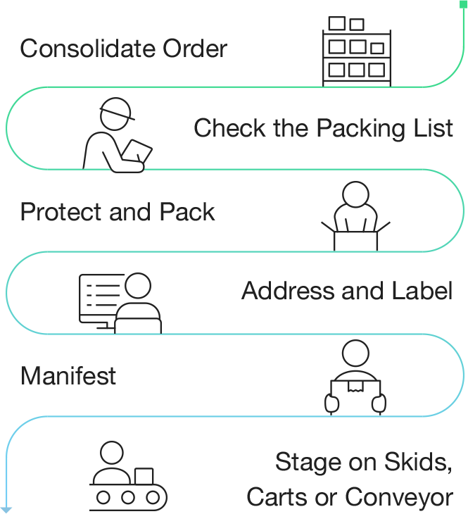 Consolidate Order. Check the Packing List. Protect and Pack. Address and Label. Manifest. Stage on Skids, Carts or Conveyor.
